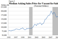 Anybody Home? Census Releases Housing Vacancy Rates