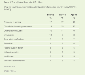 American Pain Points, per Gallup