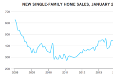 New Home Sales Surge to Nearly Nine-Year High in July