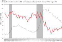 Household Income Rises in August to Post-Recession Peak