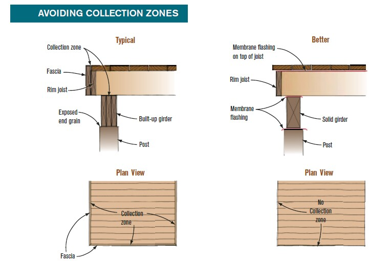 Wrapping a 12-foot-by-16-foot deck with fascia (left) creates 40 linear feet of potential collection zones, where rot-encouraging debris gathers at the rim joist. Running the deck boards parallel to the house and overhanging the fascia (right) will reduce the collection zones to a cumulative 121/2 inches (1/4 inch per gap x 50 gaps). While some water and debris will get in, the greatly reduced amount will be much less likely to cause rot.