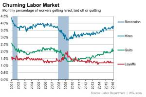 Job openings, layoffs, turnover survey trends start to show sustainable mojo