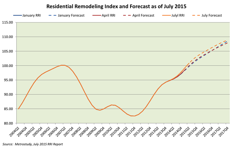 Residential Remodeling Index as of 2Q15