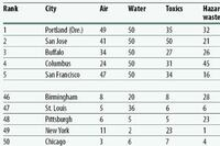 Portland named America's cleanest city