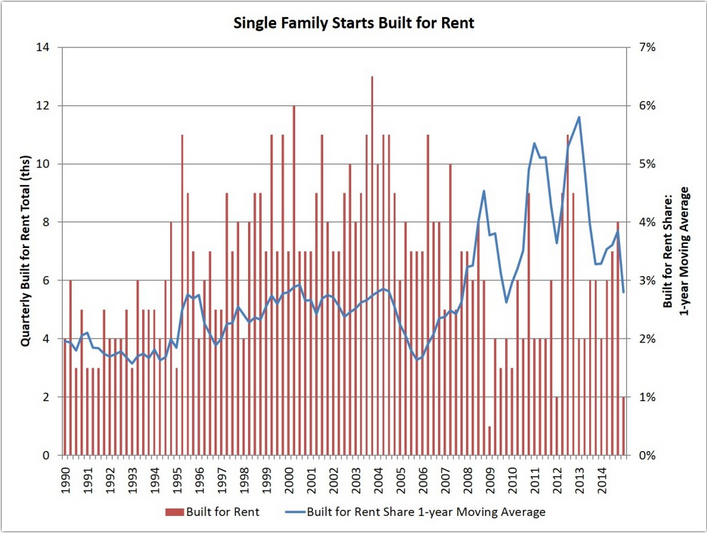 Single-Family Built-for-Rent Housing Slows Down