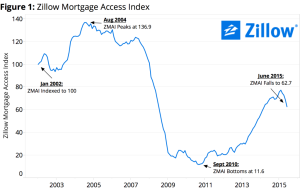 Zillows Mortgage Access Index trends show a year-on-year decline.