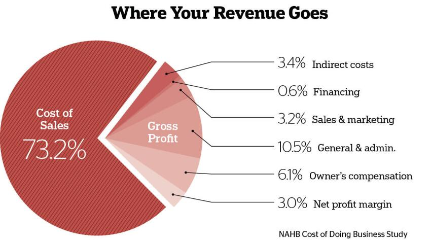 NAHB Cost of Doing Business Survey Finds Remodelers' Numbers Fall Short of Ideal