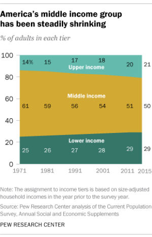Pew Research Center data on the decline of middle class household income.