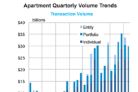 2015's Apartment Sales on Pace to Beat 2006