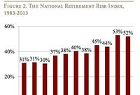 Retirement and Risk: Not Enough People Are Saving Enough
