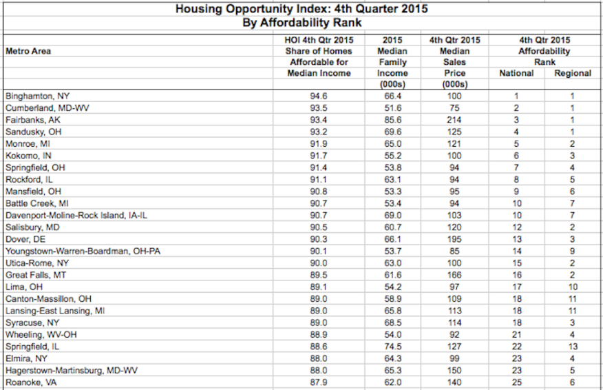 Most affordable housing markets