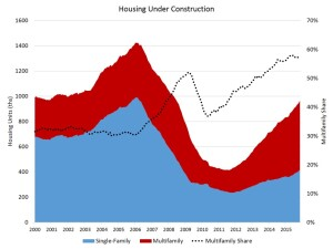 New residential units in construction show multifamily's anomalous command in share of units under construction, per the NAHB.