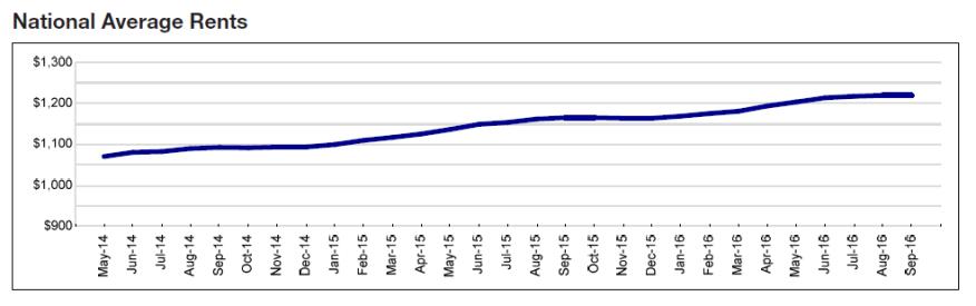 Yardi Matrix's National Average Rent chart for September 2016.