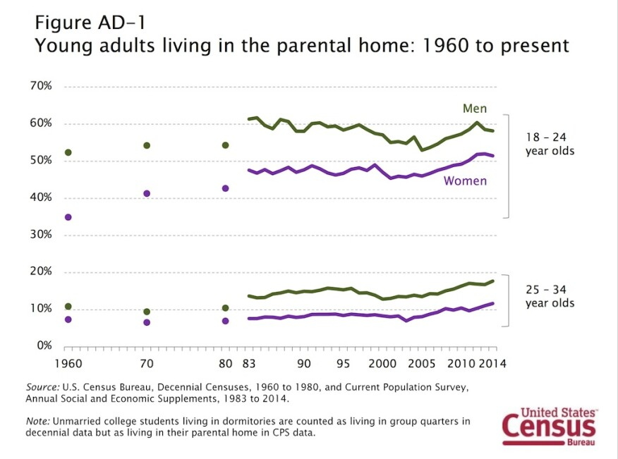 Census data on young adults living at home: 1960 to present