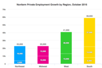 Regional Employment: West Tops Job Growth in Oct.