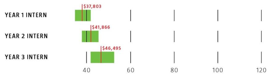 Intern salaries -- Green bar = Median Salary Range, low to high -- Red line = Median Dollar Figure
