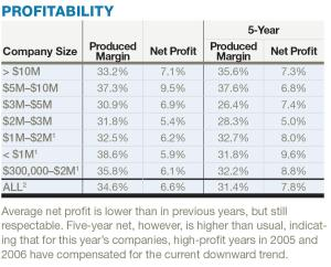 Average net profit is lower than in previous years, but still respectable. Five-year net, however, is higher than usual, indicating that for this yearís companies, high-profit years in 2005 and 2006 have compensated for the current downward trend.