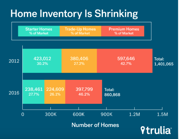 homes for sale inventory, 2012-2016