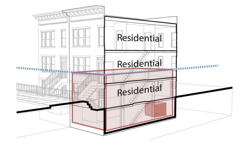 "Another strategy, ""wet floodproofing,"" is roughly indicated by the red box in the lower drawing. In this approach (which is not approved for residential uses), the areas below the flood line would in theory be retrofitted to hold water out and stay dry, even in a repeat of Sandy's flooding — or worse."
