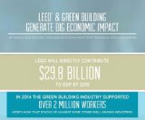 New Study Finds Green Construction is Major U.S. Economic Driver