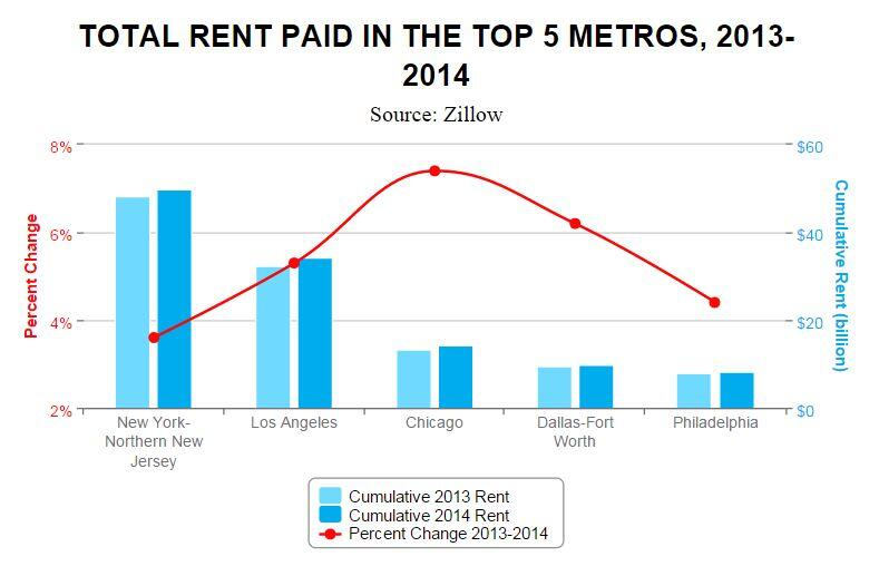 Americans Paid $441 Billion in Rent in 2014