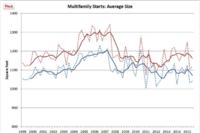 Multifamily Units: Third Quarter Post-Up