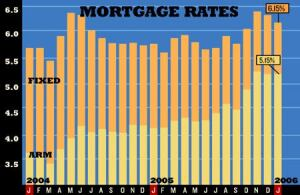 HOLD UP: Both long- and short-term mortgage rates paused in January. Fixed 30-year rates even fell a bit. Economists forecast only a slight rise in fixed rates through 2006. SOURCE: FREDDIE MAC