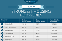 Resiliant Spring: The Top 10 Cities with the Strongest Housing Recoveries