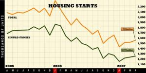 DO-OVER: The U.S. Census Bureau has revised its housing-starts data going back through 2005, reducing  most starts data, and while the numbers change, the trends  do not. April's data shows total starts increasing 2.5% and single-family  starts up 1.6% over revised March numbers.