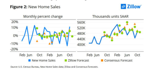 Zillow posts a forecast for very modest improvement in new home sales in 2016.