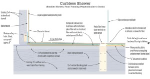 Curbless Shower