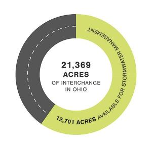 Almost 13,000 of the 21,000 acres of interchange area in Ohio can be repurposed to manage stormwater. This is a significant amount, especially considering increasing land prices. These numbers also emphasize the importance of taking advantage of what the Ohio Department of Transportation already owns.