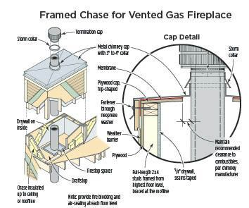 Capping A Chimney Chase Jlc Online Metal Natural