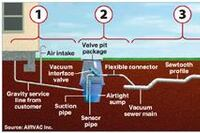 Vacuum sewer technology