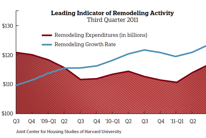 Rise & Fall  According to LIRA estimates, the fi rst quarter of 2012 is on track to be the worst for home improvement spending. The second quarter may see a slight uptick that could reverse the trend but only if consumer confi dence booms with jobs and the housing market.
