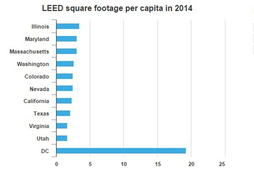 The Top 10 States for LEED Per Capita in 2015