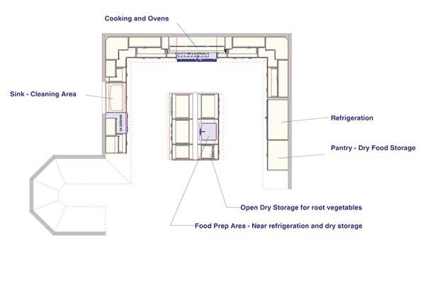 This illustration represents a typical modern luxury kitchen pinned in by two or more exterior or load-bearing walls and the basic architecture of the home. At first look, there is a lot of square footage. But focus on workflow and you begin to see the problems: The distance between the refrigerator and sink is over 14 feet and the island is in the way. Cooking is made difficult by having the cooking surface, the oven, and the microwave in different aisles.