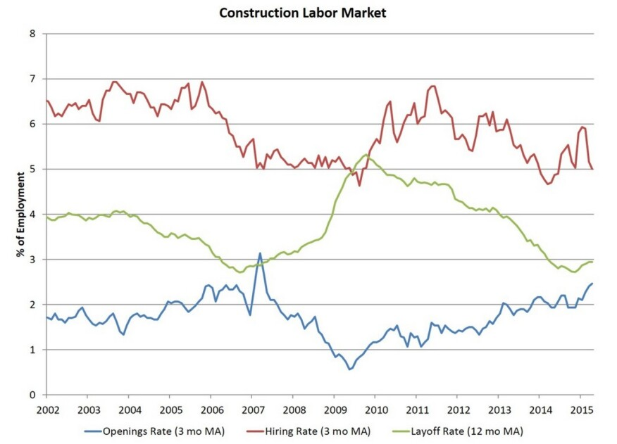 Job openings data on residential construction from the Job Openings and Labor Turnover Survey.