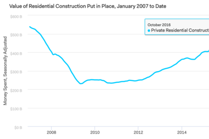 Single-Family Construction Spending Ticks Up in October
