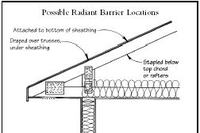 Q&A: Do Radiant Barriers Work?