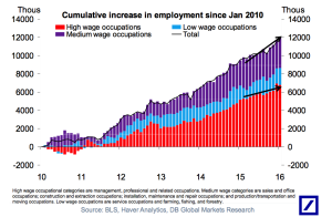 Chart of jobs growth by occupation by wage tier.