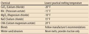 Melting characteristics of deicing chemicals