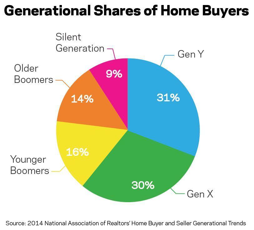 Home Buyer Behavior: Generational Trend Charts | Builder Magazine ...