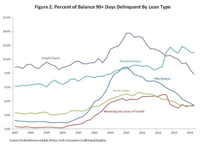 Delinquencies Drop as Housing Heals