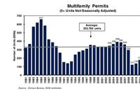Multifamily Permits Fall Back