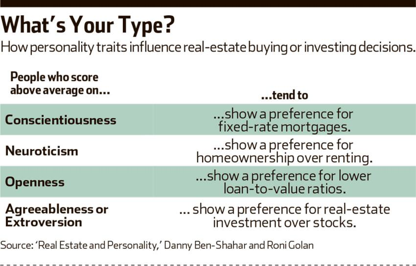 What 'Type' Is Your Buyer Prospect?