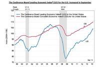 U.S. Leading Economic Indicator Points to Growth