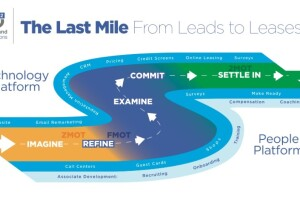From Leads to Leases: How to Maximize Your Results