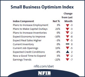 June 2012 NFIB Index of Small Business Optimism