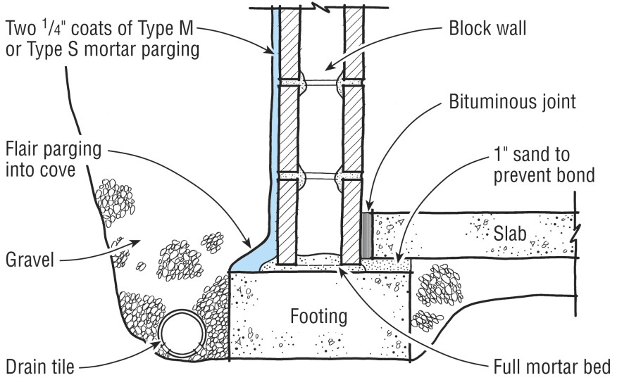 Block Retaining Wall Waterproofing : Parging should be applied to block foundations before applying a